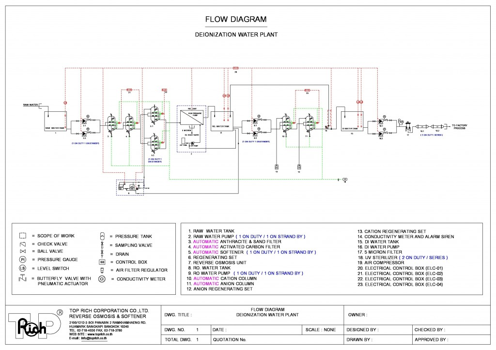 DEIONIZATION FLOW DIAGRAM