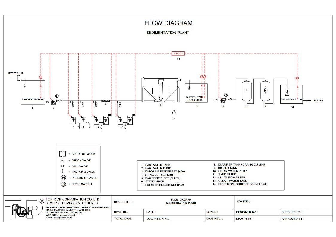 Sedimentation Flow Diagram